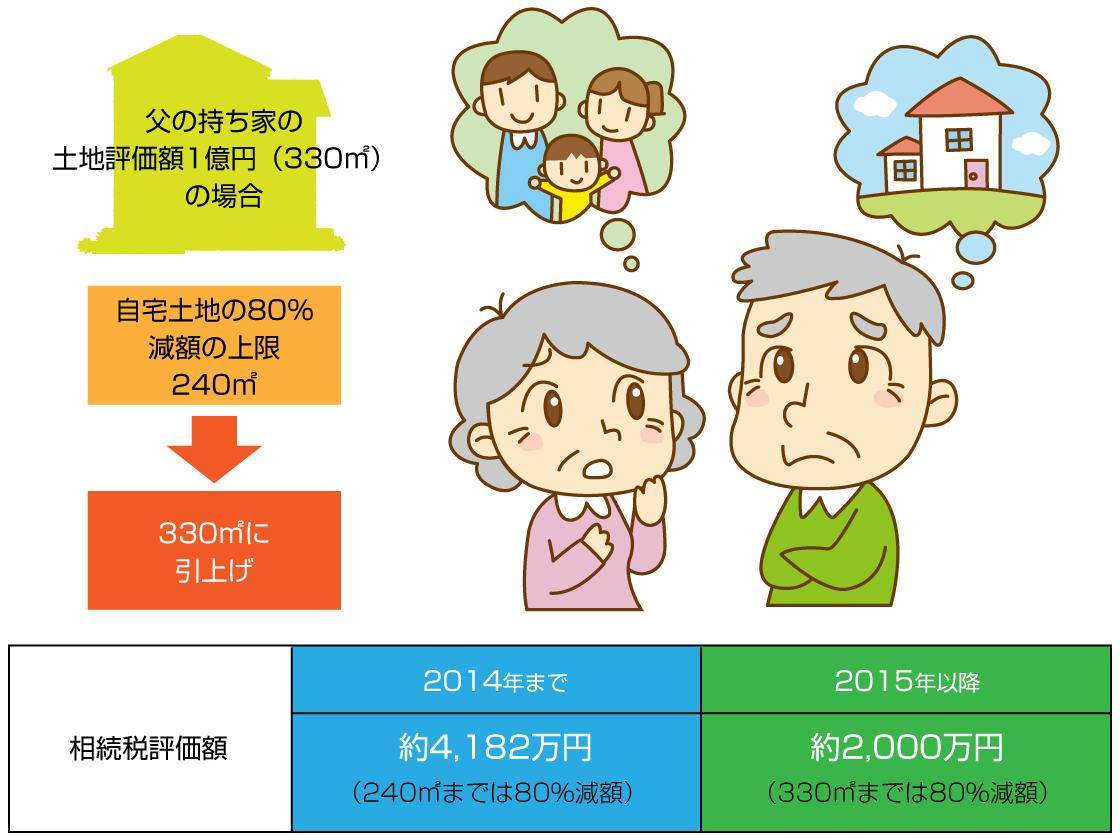 小規模宅地等の特例 相続税評価額 変更の範囲